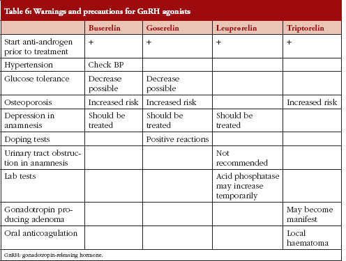 Gnrh Agonists And Antagonists In Prostate Cancer Gabi