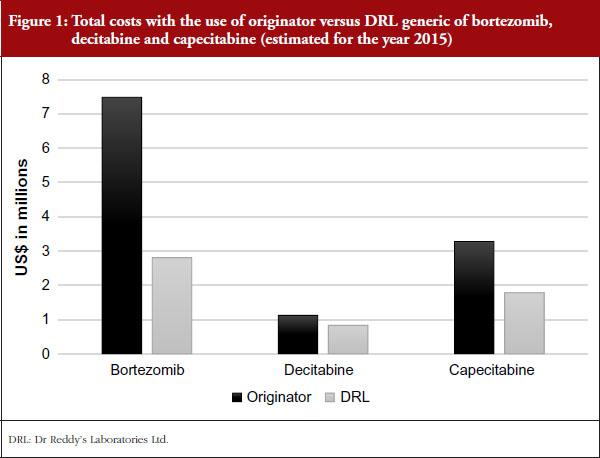 cost minimization analysis of generic equivalents bortezomib