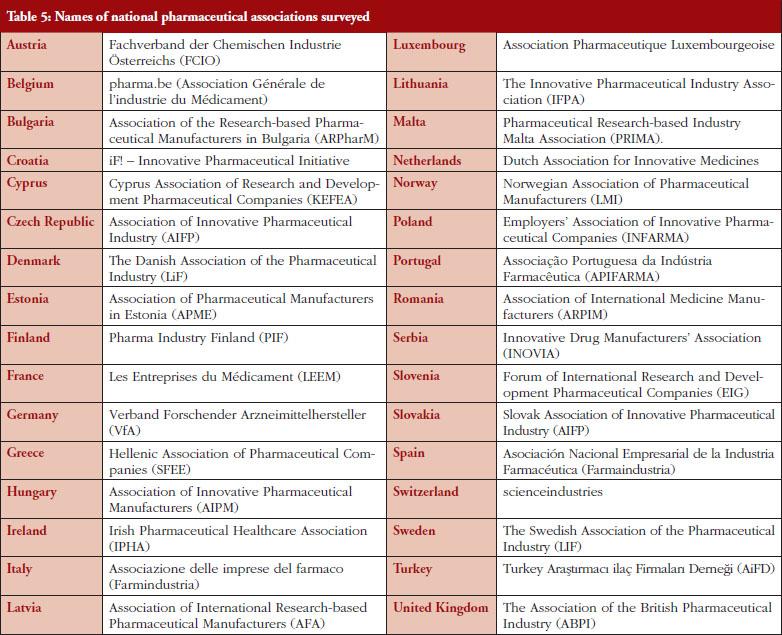 Annexes Table 5