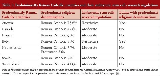 the impact of religion on human embryonic stem cell regulations