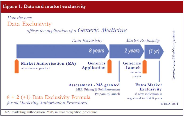 Figure 1: Data and market exclusivity