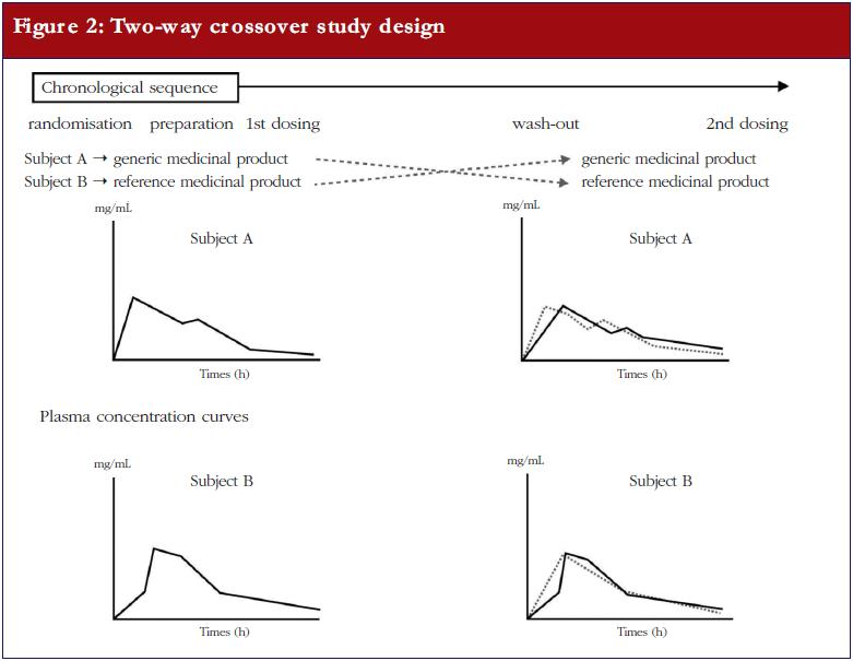 Figure 2: Two-way crossover study design