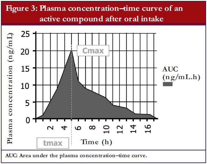 Figure 3: Plasma concentration-time curve of an active compound after oral intake