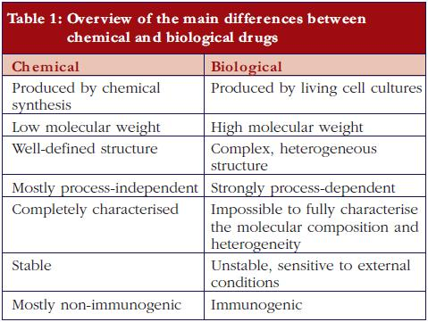 Table 1: Overview of the main differences between chemical and biological drugs