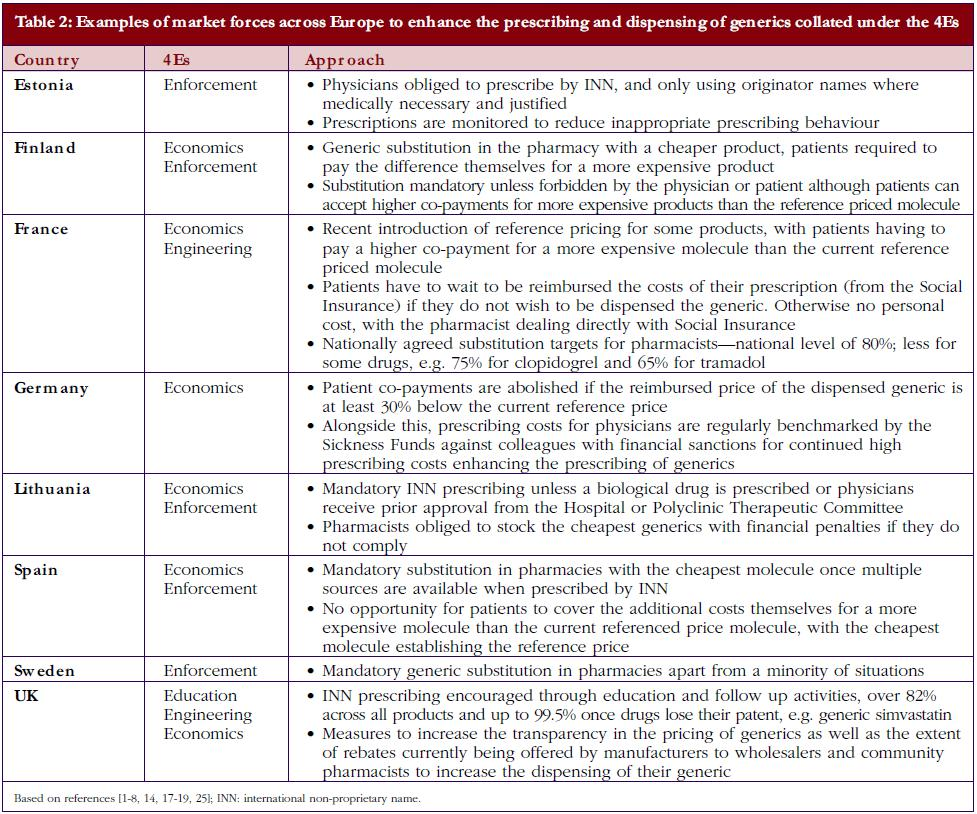 Table 2: Examples of market forces across Europe to enhance the prescribing and dispensing of generics collated under the 4Es