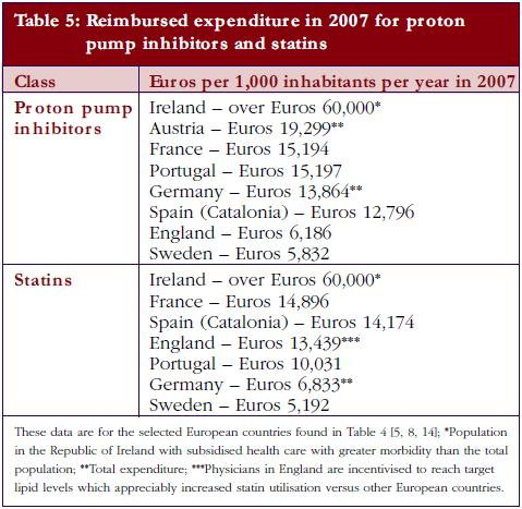 Table 5: Reimbursed expenditure in 2007 for proton pump inhibitors and statins