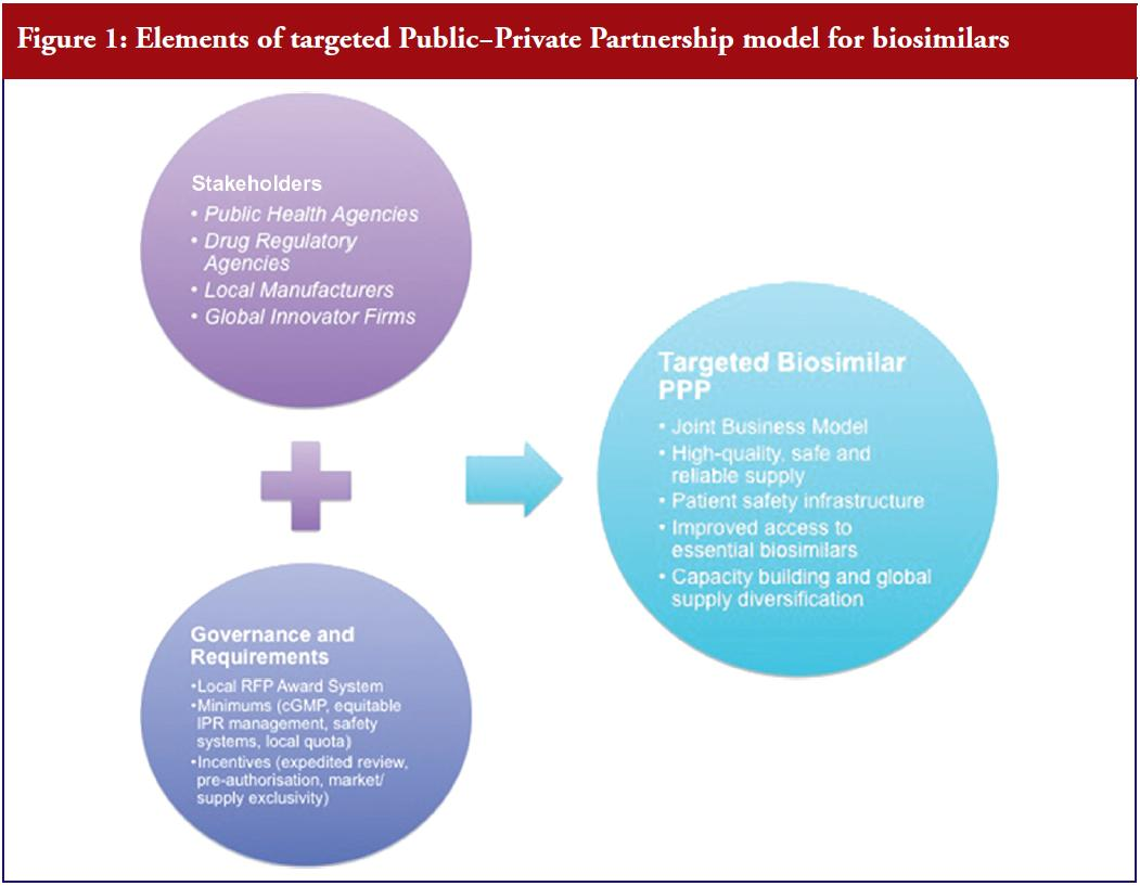 Figure 1: Elements of targeted PublicPrivate Partnership model for biosimilars