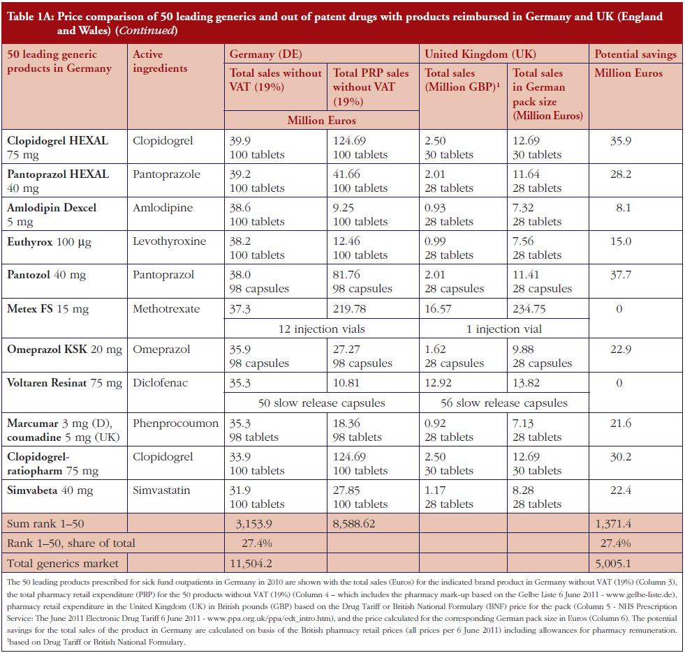 Table 1A: Price comparison of 50 leading generics and out of patent drugs with products reimbursed in Germany and UK (England and Wales) (continued)
