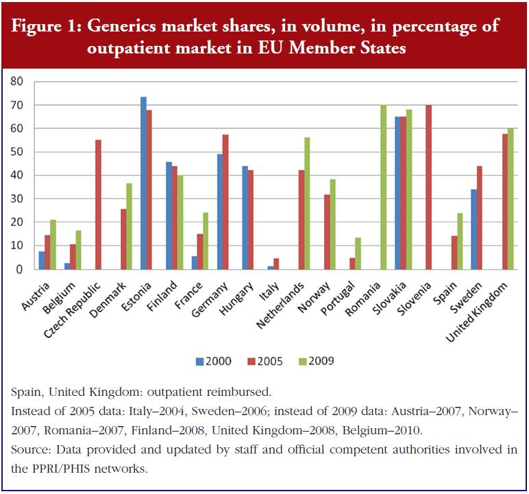 Figure 1: Generics market shares, in volume, in percentage of outpatient market in EU Member States