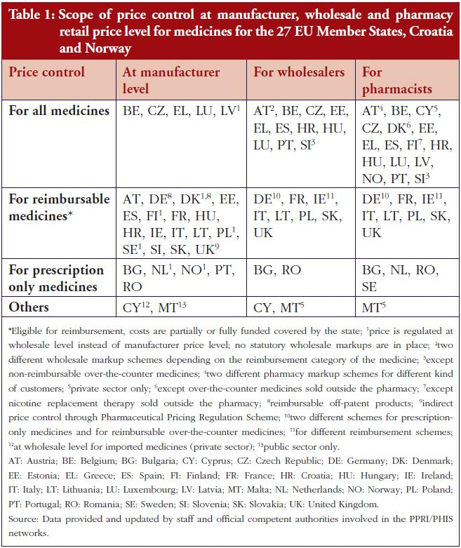 Table 1: Scope of price control at manufacturer, wholesale and pharmacy retail price level for medicines for the 27 EU Member States, Croatia and Norway