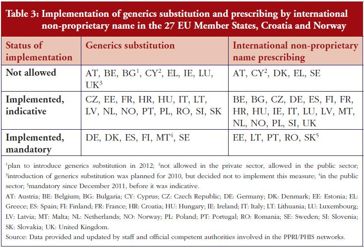 Table 3: Implementation of generics substitution and prescribing by international non-proprietary name in the 27 EU Member States, Croatia and Norway