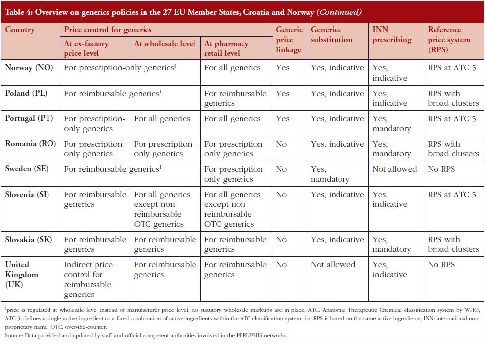 Table 4: Overview on generics policies in the 27 EU Member States, Croatia and Norway (continued)