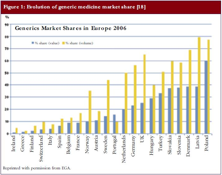 Figure 1: Evolution of generic medicine market share
