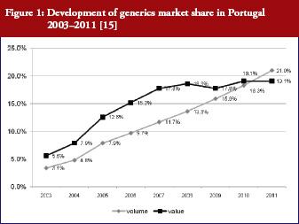 Figure 1: Development of generics market share in Portugal 2003–2011