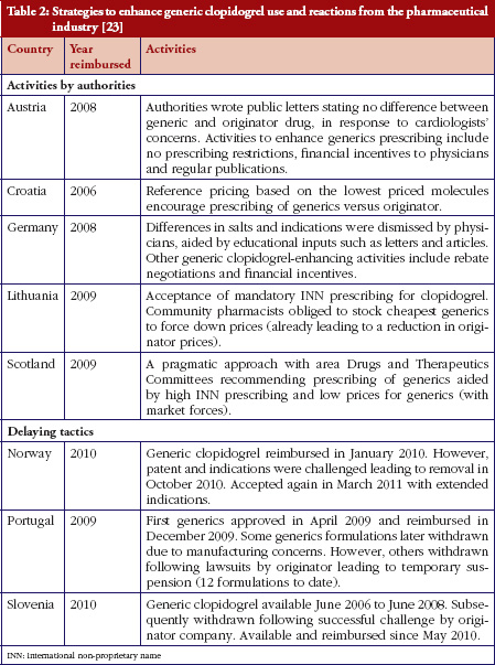 Table 2: Strategies to enhance generic clopidogrel use and reactions from the pharmaceutical industry