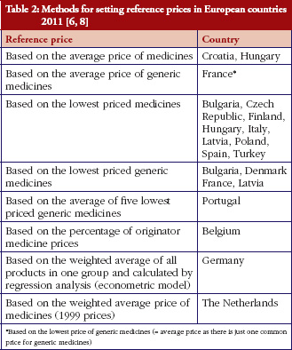 Table 2: Methods for setting reference prices in European countries 2011