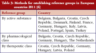 Table 3: Methods for establishing reference groups in European countries 2011