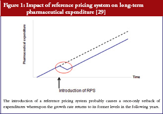 Figure 1: Impact of reference pricing system on long-term pharmaceutical expenditure