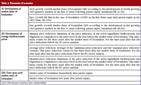 Table 2: Parameter of scenarios