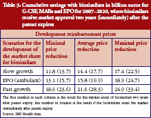 Table 3: Cumulative savings with biosimilars in billion euros for G-CSF, MABs and EPO for 2007–2020, where biosimilars receive market approval two years (immediately) after the patent expires