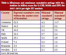 Table 4: Minimum and maximum cumulative savings with biosimilars in billion euros for G-CSF, MABs and EPO for 2007–2010 per eight EU markets