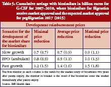 Table 5: Cumulative savings with biosimilars in billion euros for G-CSF for 2007–2010, where biosimilars for filgrastim receive market approval and the expected market approval for pegfilgrastim 2017 (2015)
