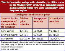 Table 6: Cumulative savings with biosimilars in billion euros for the MABs for 2007–2010, where biosimilars receive market approval within two years (immediately) after the patent expires