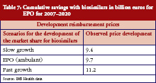Table 7: Cumulative savings with biosimilars in billion euros for EPO for 2007–2020