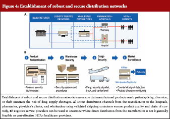 Steps to ensure adequate supply of biological medicines