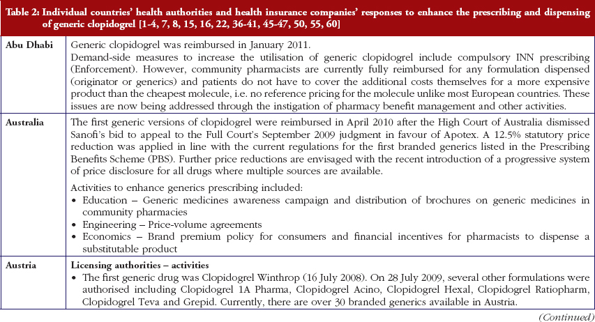 Table 2: Individual countries' health authorities and health insurance companies' responses to enhance the prescribing and dispensing of generic clopidogrel