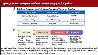 Another Aspect Of Raw Material Management Is Proactive Preventative Measures That A Manufacturer Can Employ See Figure 3b Including Inventory